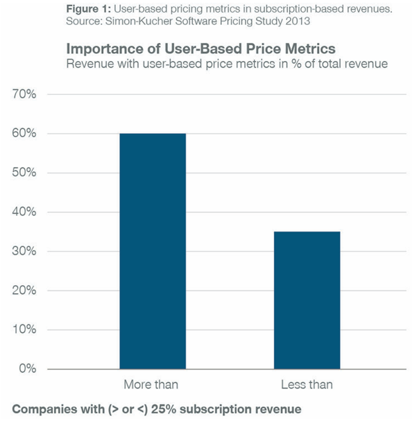 Importance of User-Based Price