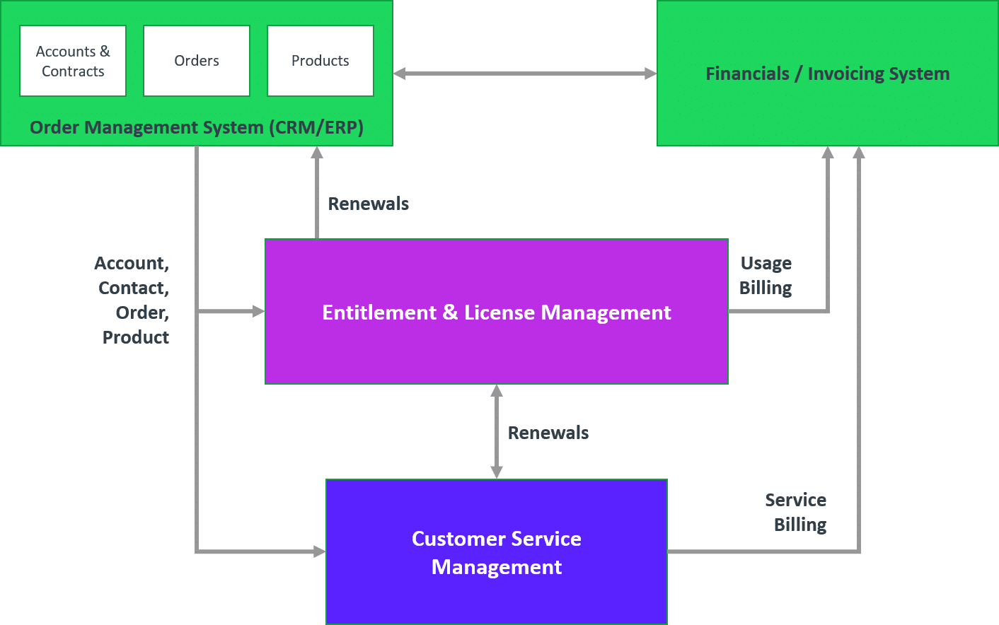 Software Entitlement Management