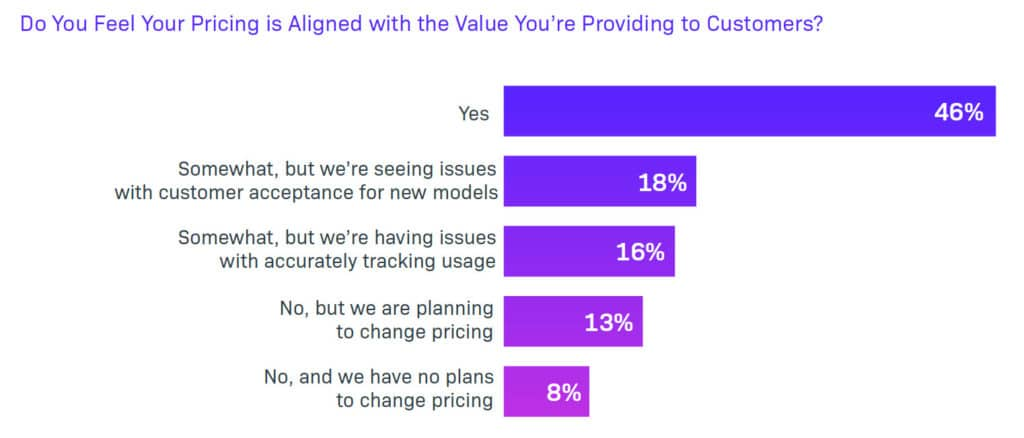 Do you feel your pricing is aligned with the value you're providing to customers?